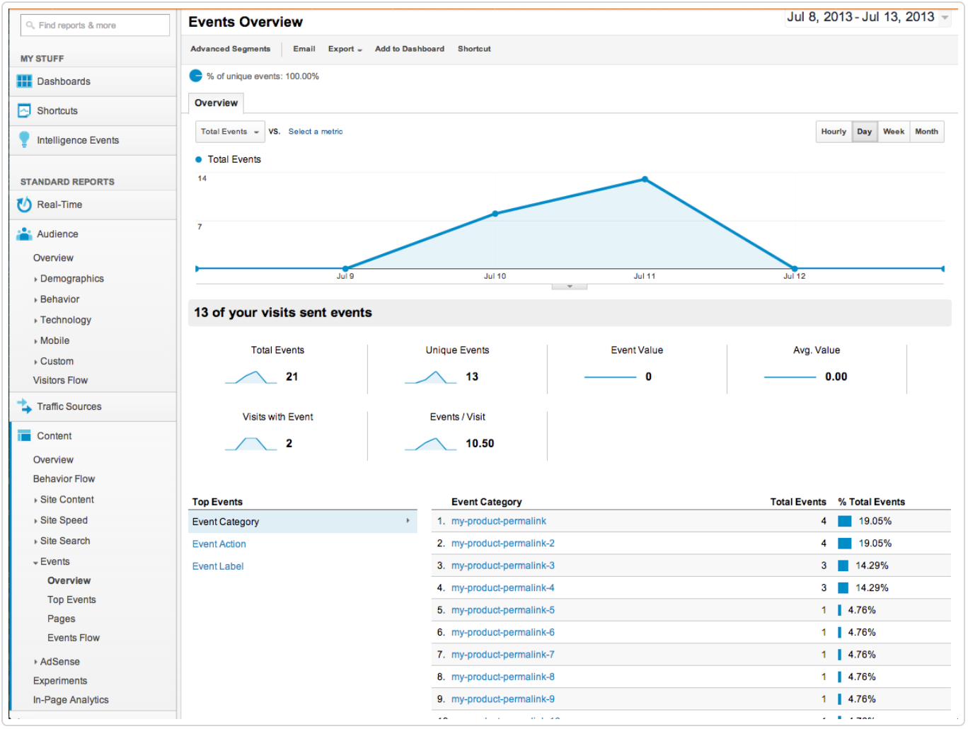 Gumroad Bubble Review Google Analytics