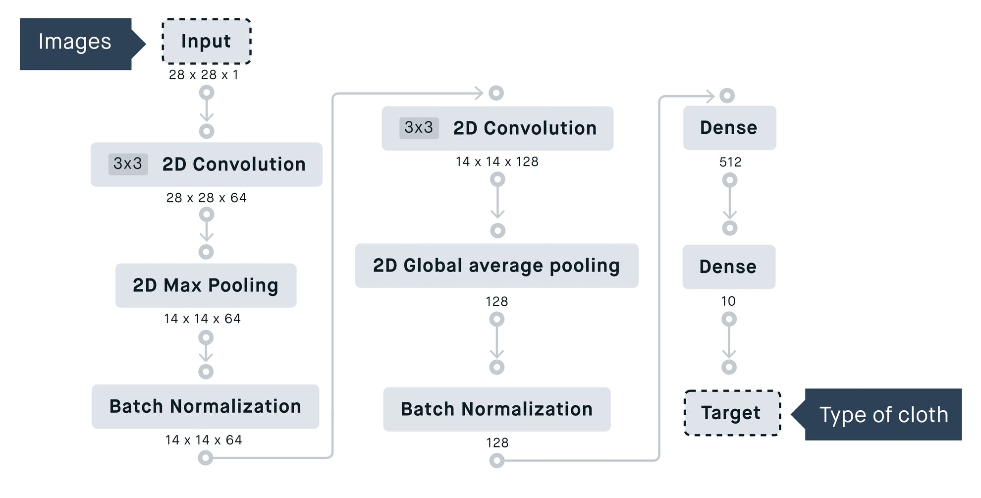 Bubble Peltarion No Code Machine learning Model