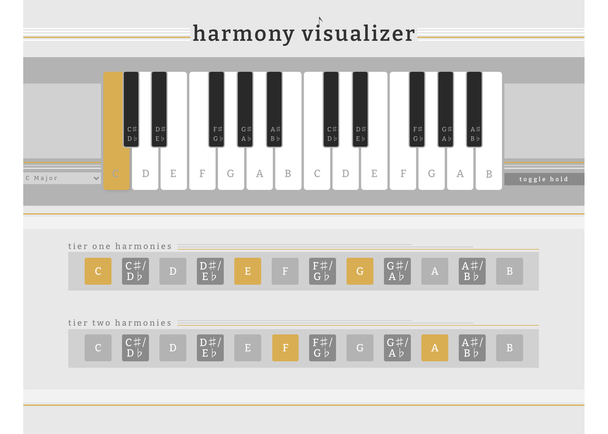"""The visualization of the """"C"""" note's tier one and tier two harmonies within C Major."""